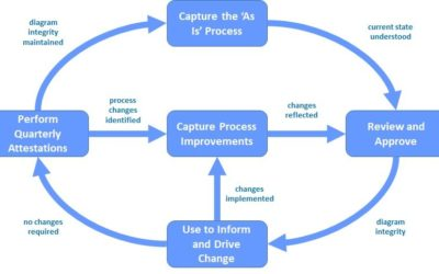 Process Diagrams Must Be Sustainable