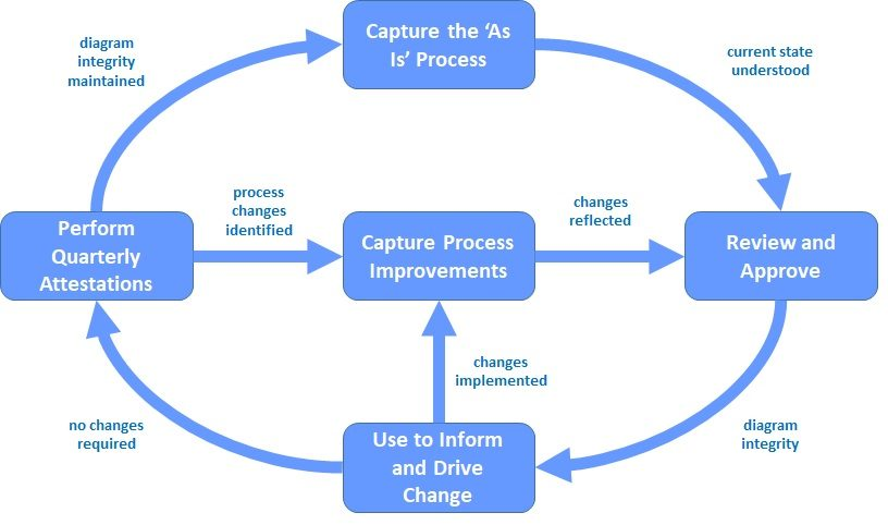Process Diagrams Must Be Sustainable Clearsight Consulting