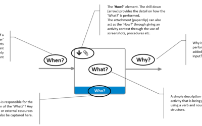 Process Mapping Done Simply Yet Effectively